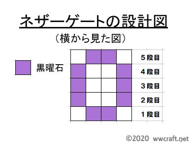 ネザーゲートの設計図(横)