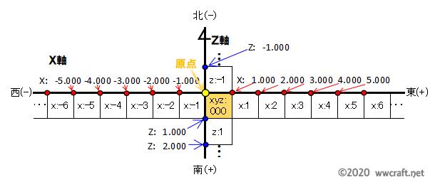 座標の原点と、ブロック座標