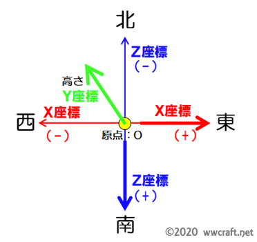 XYZ軸と方向を表す図